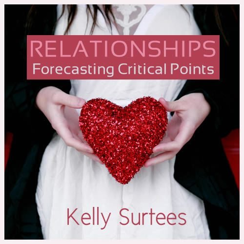 Forecasting Critical Points in Relationships