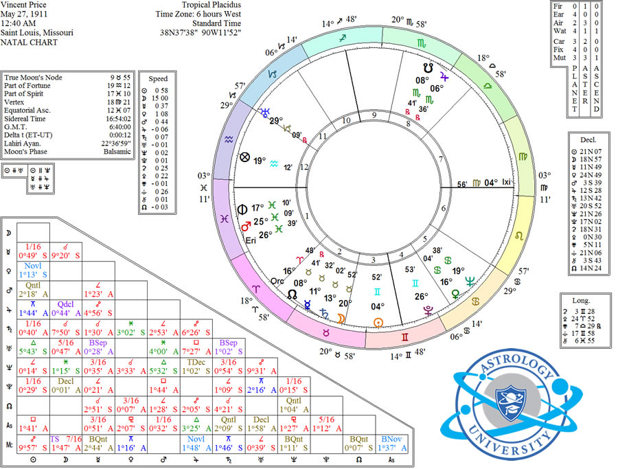 Vincent Price birth chart astrology